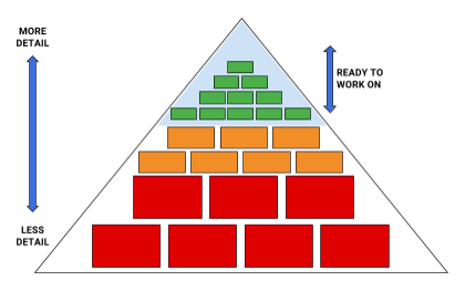 Agile Project Management Detail Pyramid